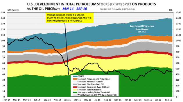Figure 7: The chart above shows development in US commercial stocks of petroleum, by some products, since Jan-14 [stacked areas, rh scale] together with the development in the oil price (WTI) [black line, lh scale].