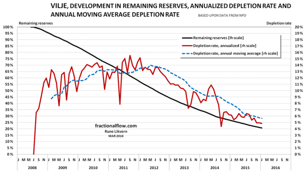 Figure 10: The chart above shows the development of relative depletion (black line and left hand scale), annualized yield (red line and right hand scale) and the annual moving average of the depletion rate (blue dotted lines, right hand scale) for crude oil extraction from the Vilje discovery/field. At end 2015 NPD estimated Vilje to have contained 84 Mb with original recoverable crude oil.