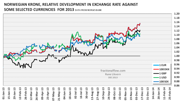 Figure 9: The chart above shows the relative development in the exchange rate for the Norwegian Krone against some of its major trading partners in 2013.  HOW TO READ THE CHART: If the value moves below 1 it means the Norwegian Krone gains purchasing power (appreciates) versus its trading partners. If the value moves above 1 it means the Norwegian Krone loses purchasing power (depreciates) versus its trading partners.