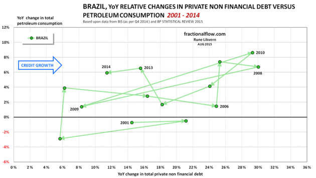 Figure 04: The chart shows the YoY relative changes in total private non financial debt [horizontal axis] plotted versus the YoY relative changes in total petroleum consumption [vertical axis] for Brazil from 2001 to 2014.