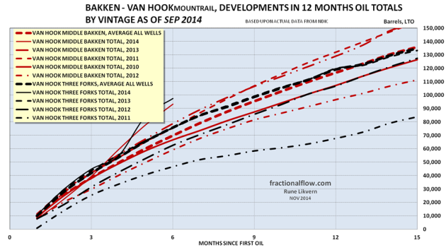 Figure 12: The red lines in the chart above shows development in the average total LTO extraction from the Middle Bakken formation in the Van Hook pool by vintage. The black lines from the Three Forks formation. Note for 2014 the selection were limited to wells with at least 6 months of flow.