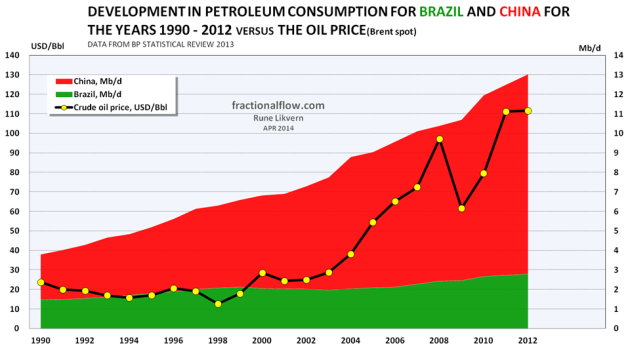Figure 06: The stacked areas in the chart above shows development in petroleum consumption for Brazil [green area] and China [red area] from 1990 and as of 2012 [right hand axis]. The development in the nominal oil price [Brent spot] is shown as a black line [left hand axis].