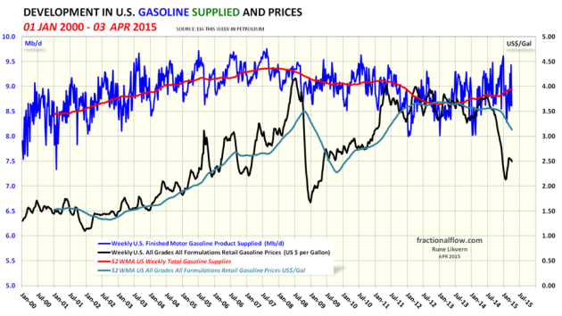 Figure 05: The blue  line in the chart above shows developments in US gasoline supplied (a proxy for consumption) with a trailing 52 week moving average (52 WMA), the orange line, both left hand scale. The black line shows developments in all grades retail gasoline price and right hand scale. NOTE: Left hand scaling.