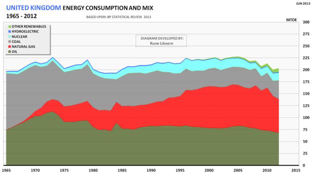 Figur 07: Storbritannia sin utvikling i totalt energiforbruk for 1965 - 2012 og utvikling mellom energikilder.