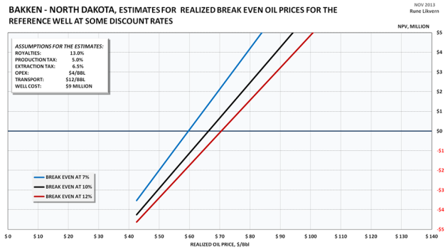 Figure 2: Chart above shows the break even price on a point forward (partial cycle) basis for a reference (average) well in the Bakken formation in North Dakota at some discount rates.  At a realized oil price of $90/Bbl the Internal Rate of Return (IRR) on a point forward basis was estimated at around 22%. (Which is good!) Estimates do not include costs for debt services and income from natural gas/NGPL sales which now averages a gross of $3/Bbl. Entrance costs (acquisition costs for acreage and/or companies) are NOT included in the estimates presented in the chart above. Estimates shown are NOT full cycle break even costs.