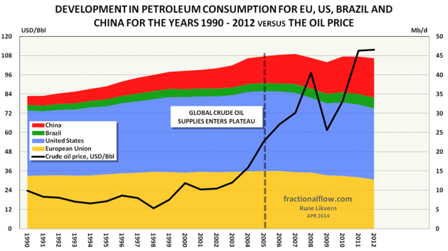 Figure 07: The stacked areas in the chart above shows development in petroleum consumption for European Union [EU] [orange area, US [blue area], Brazil [green area] and China [red area] from 1990 and as of 2012 [right hand axis]. The development in the nominal oil price [Brent spot] is shown as a black line [left hand axis].