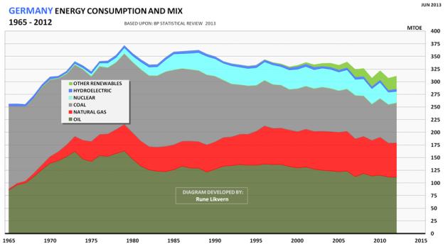 Figur 05: Tyskland sin utvikling i totalt energiforbruk for 1965 - 2012 og utvikling mellom energikilder.