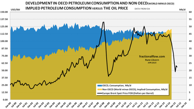 Figure 12: The chart above shows developments in OECD total petroleum consumption, blue area, non OECD implied total petroleum consumption, yellow area, both right hand scale. The black line shows the development in the oil price, Brent spot and left hand scale. Data as of October 2014.