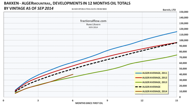 Figure 03: The colored lines in the chart above shows development in total first 12 months LTO by vintage of the wells in the Middle Bakken and Three Forks formations in the Alger pool. The thicker black dotted line shows the development for average total LTO for all the wells. Note for 2014 the selection were limited to wells with at least 6 months of flow.