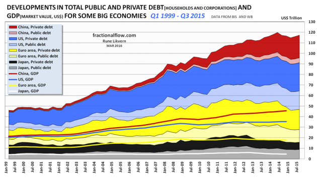 Figure 06: The chart above shows [stacked areas] developments in total private and public debt in Japan (black/grey), Euro area (yellow), US (blue) and China (red). In the chart is also shown [stacked lines] developments on the Gross Domestic Product (GDP) for the same 4 economies. NOTE: All data are market value. The GDP (lines) have been stacked. The bottom line shows Japan, next is (Euro area + Japan) and the top line [China] also shows the total for the 4 presented economies.