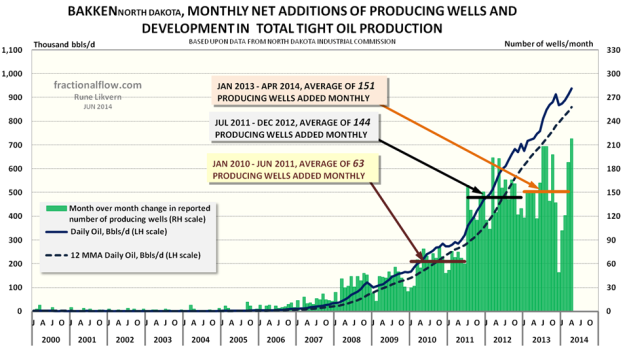 Figure 02: The chart above shows monthly net additions of producing wells (green columns plotted against the rh scale) and development in LTO extraction from Bakken (ND) (thick dark blue line, lh scale) as of January 2000 and as of April 2014. The 12 Month Moving Average (12 MMA) is also plotted (thick dotted dark red line, lh scale).