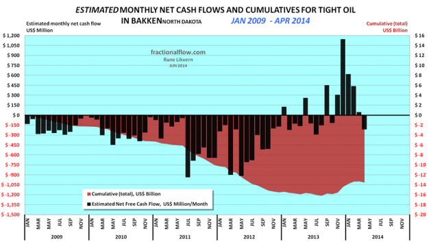 Figure 03: The chart above shows an estimate of cumulative net cash flows post CAPEX in manufacturing tight oil wells in the Bakken (ND) as of January 2009 and as of April 2014 (red area and rh scale) and estimated monthly net cash flows post CAPEX (black columns and lh scale). The assumptions for the chart are WTI oil price (realized price which is netted back to the wellhead), average well costs starting at $8 Million in January 2009 and growing to $10 Million as of January 2011 and $9 Million as of January 2013. All costs assumed to incur as the wells were reported starting to flow (this creates some backlog for cumulative costs as these are incurred continuously during the manufacturing of the wells) and  the estimates do not include costs for non- flowing and dry wells, water disposal wells, exploration wells, seismic surveys, acreage acquisitions etc. Economic assumptions; royalties of 15%, production tax of 5%, an extraction tax of 6.5%, OPEX at $4/Bbl, transport (from wellhead to refinery) $12/Bbl and interest of 5% on debt (before any corporate tax effects). Estimates do not include the effects of hedging, dividend payouts, retained earnings and income from natural gas/NGPL sales (which now and on average grosses around $3/Bbl). Estimates do not include investments in processing/transport facilities and externalities like road upkeep etc.