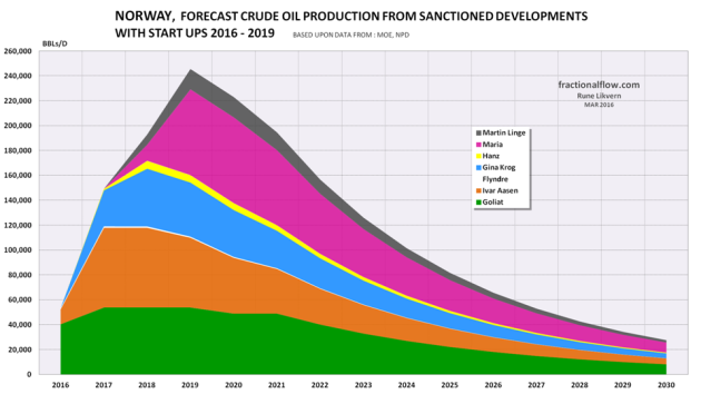 Figure 02: The figure above shows a forecast of crude oil production from NCS sanctioned fields which is scheduled to start to flow during the years 2016 to 2019. Any changes to the scheduled startups could affect the forecasts as shown in figures 01 and 02.