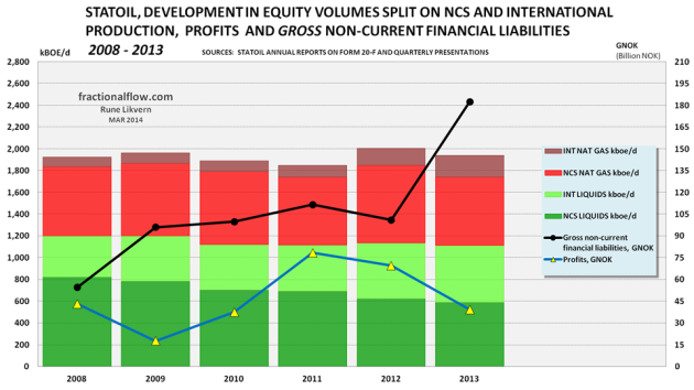 Figure 10: The chart above shows development in Statoil's equity volumes of oil (green) and gas (red) columns against the left hand axis. In the chart is also shown development In gross debt (black line) and profits (blue line) against the right hand axis. Entitlement volumes are affected by effects from Production Sharing Agreements (PSA).