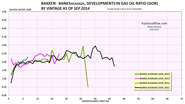 Figure 20: The colored lines in the chart above shows development in the GOR by vintage of the wells in the Middle Bakken and Three Forks formations in the Banks pool.