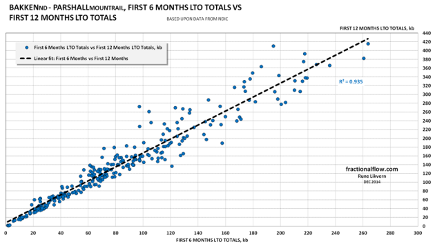 Figure 07: The chart above shows the correlation between 6 months totals and 12 months totals for the wells in Parshall started as of January 2008.