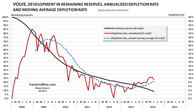 Figure 10: The chart above shows the developments the depletion (black line and left hand scale), the annualized depletion rate (red line, right hand scale) and the annual moving average depletion rate (blue dotted line, right hand scale).