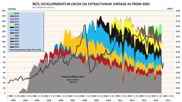 Figure 04: The figure above shows development of crude oil extraction from sanctioned NCS fields by vintage since 2002 (rh scale) together with the (nominal) oil price (lh scale).