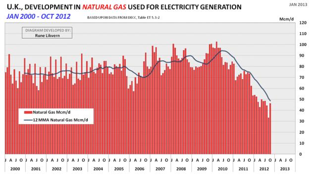 Figur 4: Figuren ovenfor viser utviklingen i forbruket av naturgass for elektrisitetsproduksjon i Storbritannia fra januar 2000 og per oktober 2012.(Basert på data fra DECC).