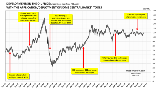 Figure 3: The chart above shows the developments in the oil price [Brent spot] and the time of central banks' announcement/deployment of available tools to support the financial markets which the economy is dependent on. The financial system has by others been compared with the operating system for a computer. NOTE 1: The Fed sets the Federal Funds Rate which greatly affects financial interest rates. NOTE 2: The chart only shows the timing of major moves from the Fed. This was to avoid crowding the chart with information. This approach was chosen for designing the chart due to the size of the US economy, together with the fact that the US$ serves as the world's dominant reserve currency and the western central banks coordinates their efforts.