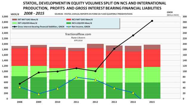 Figure 6: The figure above shows developments in Statoil's gross interest-bearing financial liabilities, net income and development in equity volumes split on liquids and natural gas in Norway and international.  Statoil reported a net negative income of 37.3 GNOK in 2015 due to lower prices and impairment losses. NOTE: Equity volumes are higher than entitlement volumes.