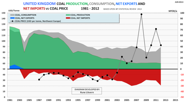 Figure 5: Development of UK's coal production, consumption, net exports and net imports for the years 1981 - 2012. The chart also shows the development in the annual nominal coal price (Northwest Europe in USD/tonne)  (black dots connected by grey line) for the years 1987 - 2012.