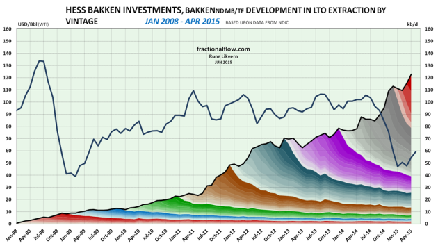 Figure 4: The chart above shows developments by vintage in LTO extraction for Hess Bakken Invest in Bakken (ND) as of January 2008 and of April 2015 [right hand scale]. Development in the oil price (WTI) black line is shown versus the left hand scale. The chart does not include contributions from wells starting to flow prior to 2008 and the contributions from these wells normally diminishes as the wells ages.