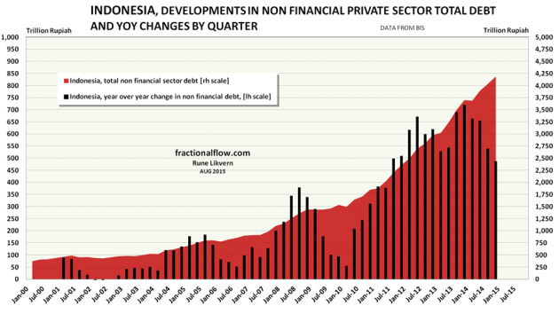 Figure 09: The chart above show developments in total non financial private debt in Indonesia [red area, right hand scale]. The black columns show YoY changes in non financial private debt in Indonesia by quarter [left hand scale].