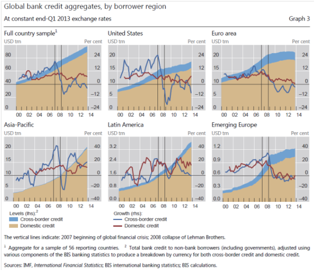 Figure 01: The 6 panel graphic above shows global bank credit aggregates and the most important borrower regions. The chart at upper left shows that global bank credit more than doubled from 2000 to 2013. In the US [upper middle chart] the growth in bank credit slowed from around 2007 (the subprime/housing crisis) and overall credit growth was continued by increased public borrowing for deficit spending. In the Euro area [upper right chart] the total debt levels led to a slowdown in growth of bank credit post 2008 (or the Global Financial Crisis; GFC) and more recently it appears as deleveraging has started [default is one mechanism of deleveraging]. In the Euro area petroleum consumption is now  down around 13% since 2008. Asia Pacific [lower left chart] which includes China, continued a strong credit growth and thus carried on the global credit growth. Latin America [lower middle chart] which includes Brazil, continued together with Asia Pacific the strong total global credit growth. Global GDP in 2013 was estimated at above $70 trillion.