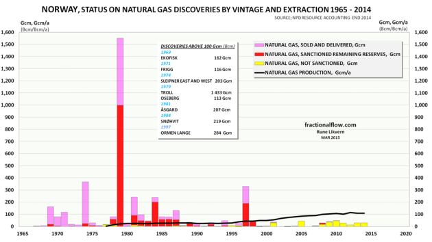 Figure 03: The figure shows the history and the status of the total natural gas discoveries by vintage (stacked columns) since exploration started on the NCS and as of the end of 2014. The rose colored portion of the columns show what has been recovered, sold and delivered. The red portion of the columns is total estimated remaining reserves. The yellow portion of the columns shows reserves in discoveries under evaluation. Furthermore, in the chart is also shown annual production of natural gas since production began in the late 1970s (thick black line). The chart also includes a table that shows the year of discovery for fields estimated to hold more than 100 Giga cubic meters (Gcm = Bcm; Billion cubic meters) of recoverable natural gas.