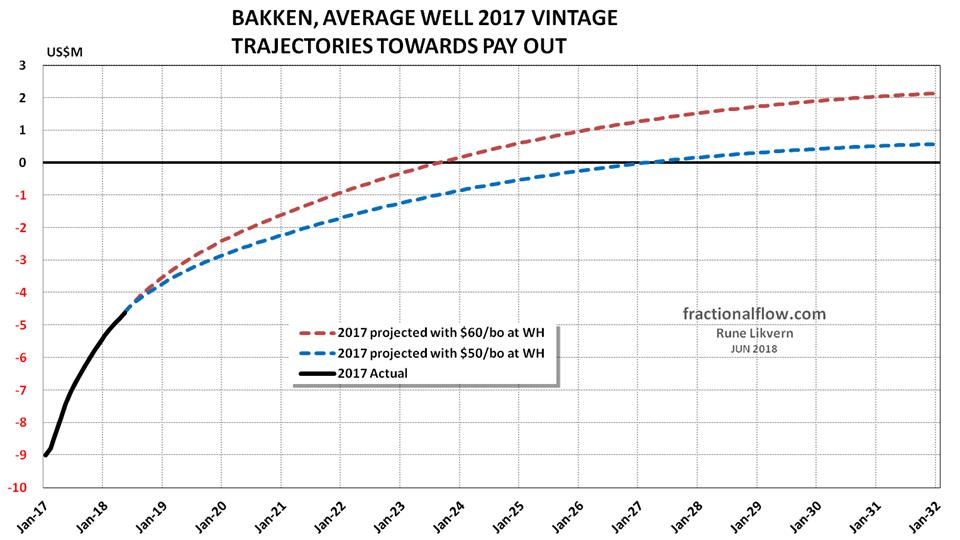 Figure 5 Bakken LTO 2017 vintage payout trajectories 50 and 60