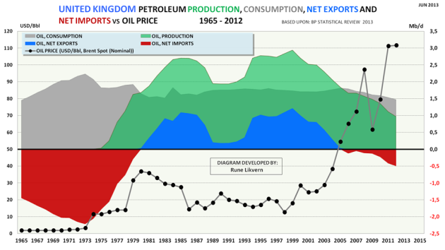 Figure 3: Development of UK's petroleum production, consumption, net imports and net exports  for the years 1965 - 2012. The chart also shows the development in the annual nominal oil price (Brent Spot)  (black dots connected by grey line) for the same years.