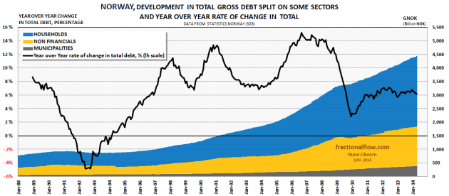 Figure 7: The stacked areas in the chart above show development in total debt (municipalities [grey area], non-Financial [orange area] and households [blue area] plotted against the rh scale). The black line, plotted against the lh scale show year over year relative change in total debt for these sectors.
