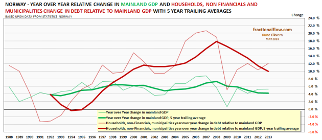 Figure 6: Chart above shows YoY change in mainland Norway GDP [green lines) and total changes to households, non-Financials and municipalities debt relative to mainland Norway GDP [red lines].