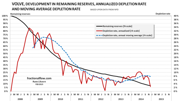 Figure 12: The chart above shows the actual development of relative depletion (black line and left hand scale), annualized yield (red line and right hand scale) and the annual moving average of the depletion rate (blue dotted lines, right hand scale)  for crude oil extraction from the Volve discovery/field. At end 2014 NPD estimated Volve to have contained 61 Mb with original recoverable crude oil.
