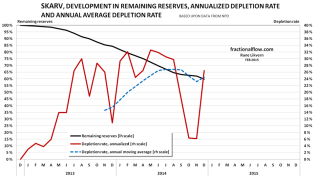 Figure 11: The chart above shows the actual development of relative depletion (black line and left hand scale), annualized yield (red line and right hand scale) and the annual moving average of the depletion rate (blue dotted lines, right hand scale) for crude oil extraction from the Skarv discovery/field. At end 2014 NPD estimated Skarv to have contained 86 Mb with original recoverable crude oil.