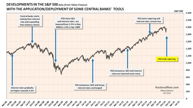 Figure 10: The chart above shows the developments in the stock index, S&P 500, and the time of the Fed's  announcements/deployments of available tools to support the global financial markets which the economy heavily relies upon. The chart suggests causation between Fed policies and movements in the stock index.