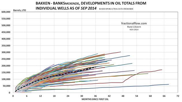 Figure 15: The thin lines in the chart above shows development in total LTO from the individual wells in the Middle Bakken and Three Forks formations in the Banks pool. The thicker black dotted line shows the development for average total LTO for all the wells studied.