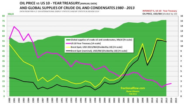 Figure 1: The green area [left hand axis] in the chart above shows the world's development of crude oil and condensates supplies between 1980 and 2013. The pink line shows the development in the interest rate (yield) for US 10 Year Treasuries [right hand axis]. The price of oil (Brent), black line nominal, yellow line inflation adjusted in $2013 [both right hand axis]. NOTE: The oil price has been divided by 10 to accommodate it on the same scale as the interest rate [right hand axis]. The US 10 Year Treasury (US10T) interest rate has been in decline and is presently around 2.0%.