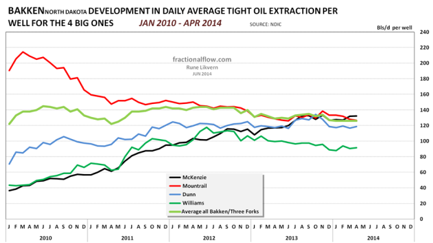 Figure 08: Chart above shows developments in specific oil extraction; that is the number of barrels of oil per well per day, for the 4 counties with the highest oil extraction and all Bakken/Three Forks.