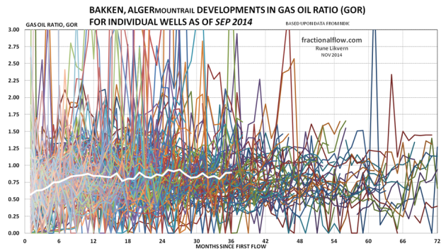 Figure 07: The thin lines in the chart above shows development in the gas oil ratio (GOR, Mcf/Bbl) from the individual wells in the Middle Bakken and Three Forks formations in the Alger pool. The thicker white line shows the development for average GOR for all the wells studied.