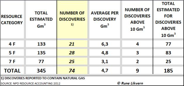 Tabell 1: Tabellen viser Oljedirektoratets estimater på totale volum og antall funn med gass etter ressurskategori ved årsslutt 2012.