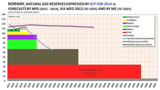 Figure 02: The chart above with the stacked boxes shows the R/P ratio for the fields with meaningful natural gas extraction and the rest have been lumped together with others. The sum of the areas of the boxes represents total EUR for NCS as of the end of 2014. The chart also shows NPD's recent forecast towards 2019, my forecast towards 2025 and IEA WEO's 2012 forecast towards 2035.