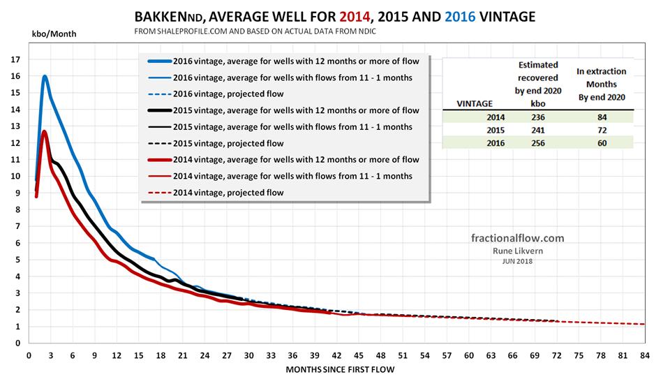 Figure 3 Bakken LTO well profiles 2014 2015 and 2016 vintages