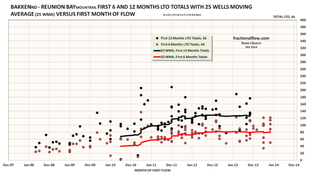 Figure 10: The red dots in the chart above are the 6 months totals for individual wells and the red line the smoothed 25 Well Moving Average (25 WMA) of the 6 months totals. The black are the 12 months totals for individual wells and the black line the smoothed 25 Well Moving Average (25 WMA) of the 12 months totals. The wells' productivities are plotted versus the month of their first reported flow.