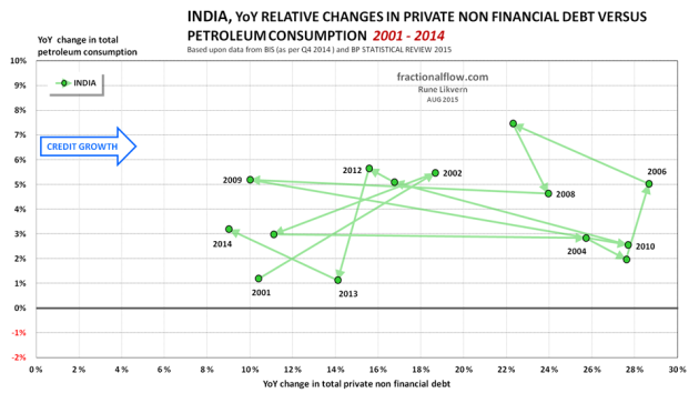 Figure 08: The chart shows the YoY relative changes in total private non financial debt [horizontal axis] plotted versus the YoY relative changes in total petroleum consumption [vertical axis] for India from 2001 to 2014. The lines have arrows to show the sequence and developments. To ease identification some years are shown.