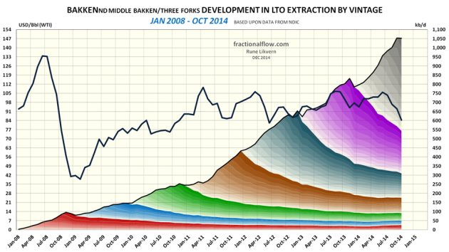 Figure 03: The chart above shows developments by vintage in LTO extraction from the Middle Bakken and Three Forks formations in Bakken (ND) as of January 2008 and of October 2014 [right hand scale]. Development in the oil price (WTI) black line is shown versus the left hand scale.