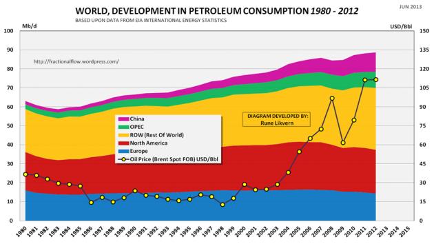 Figur 03: Diagrammet ovenfor viser utviklingen i det globale petroleumsforbruket for årene 1980 - 2012 splittet på noen økonomiske regioner (venstre akse). I diagrammet er også vist utviklingen i den årlige nominelle oljeprisen (Brent Spot) (høyre akse).