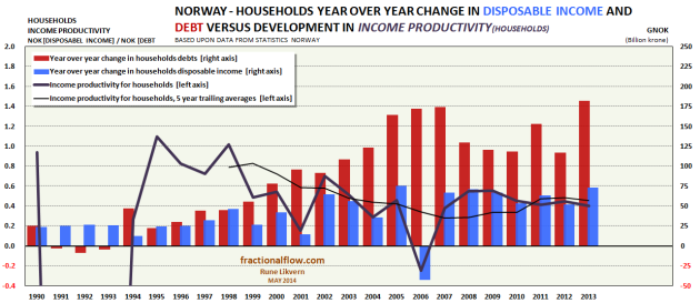 Figure 4: The chart above shows Norwegian households YoY change in disposable income [blue columns, rh scale] and households YoY change in debt [red columns, rh scale]. The thick violet line shows the YoY change in HIPD by vintage and the thinner violet line the 5 year trailing averages of HIPD [both lh scale].