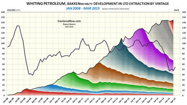 Figure 8: The chart above shows developments by vintage in LTO extraction for Whiting Petroleum in Bakken (ND) as of January 2008 and of March 2015 [right hand scale]. Development in the oil price (WTI) black line is shown versus the left hand scale. NOTES: The chart shows developments in total LTO extraction from wells which Whiting Petroleum was listed as the business owner per March 2015. Whiting's entitlement volumes  needs to be adjusted according to their Working Interest (WI) in each well. The chart does not include contributions from wells starting to flow prior to 2008 and the contributions from these wells normally diminishes as the wells ages.